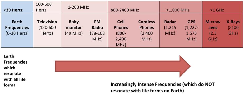 MHz_chart